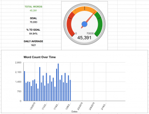 Data on my current work-in-progress, as of January 26, 2015.